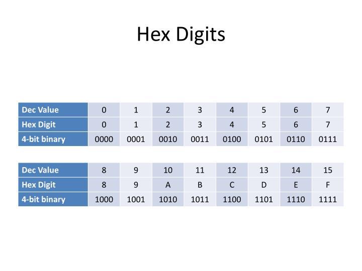Hex Digits