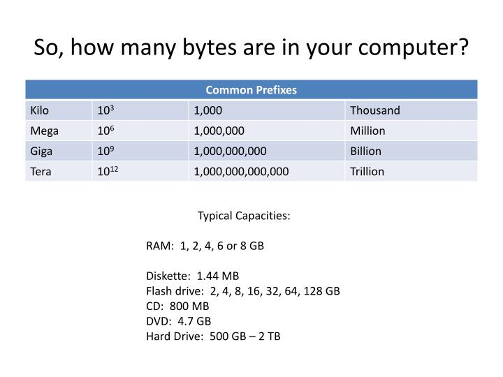 So how many bytes are in your computer