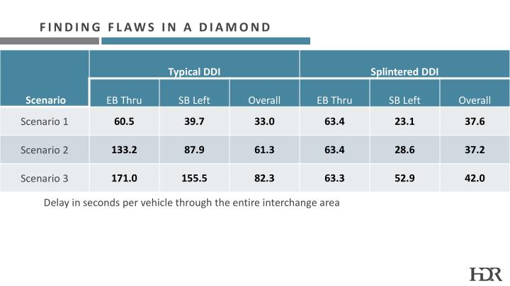 Finding flaws in a diamond