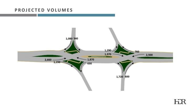 Projected Volumes