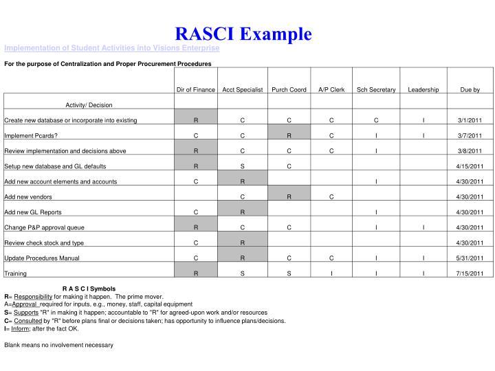 RASCI Example