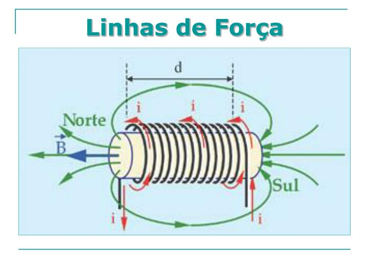 Linhas de Força