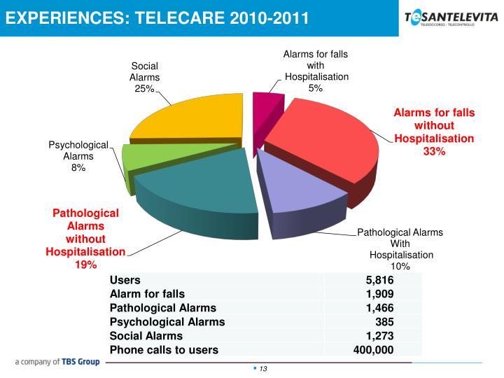 EXPERIENCES: TELECARE 2010-2011
