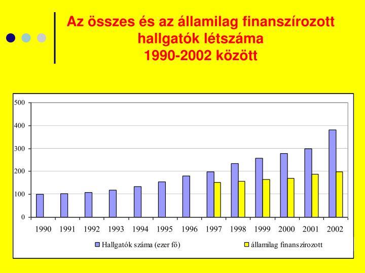 Az összes és az államilag finanszírozott hallgatók létszáma