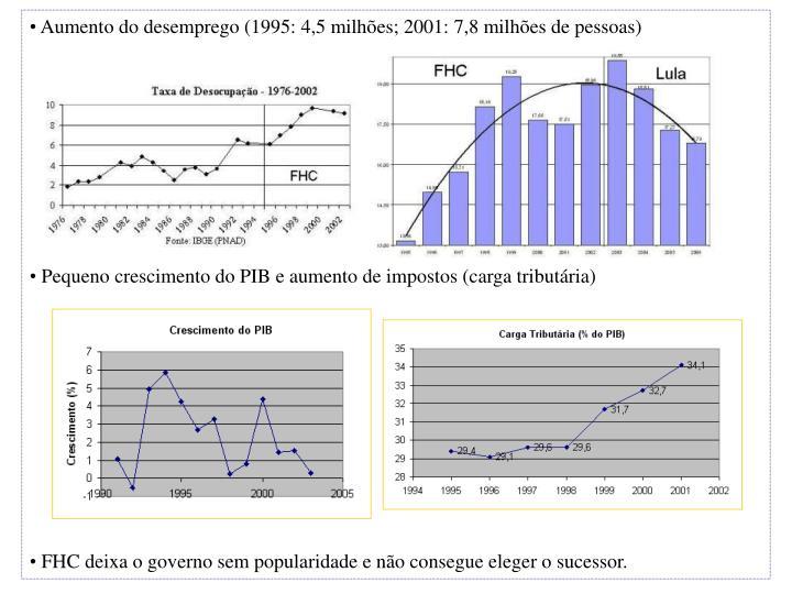 Aumento do desemprego (1995: 4,5 milhões; 2001: 7,8 milhões de pessoas)