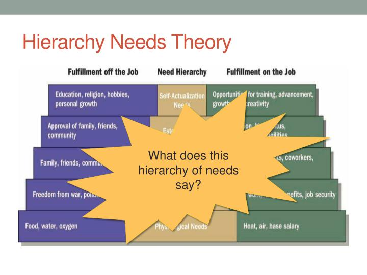 Hierarchy Needs Theory