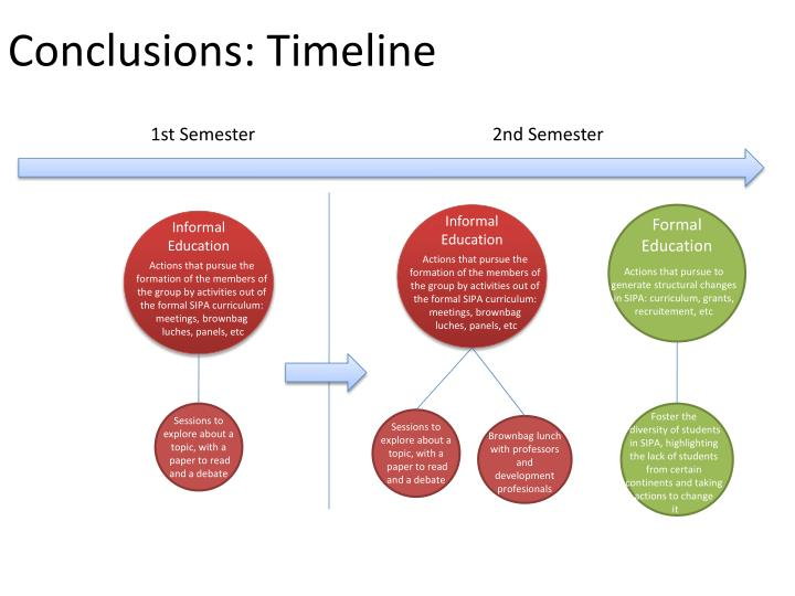 Conclusions timeline