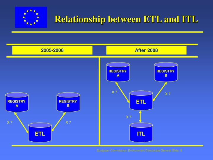 Relationship between ETL and ITL