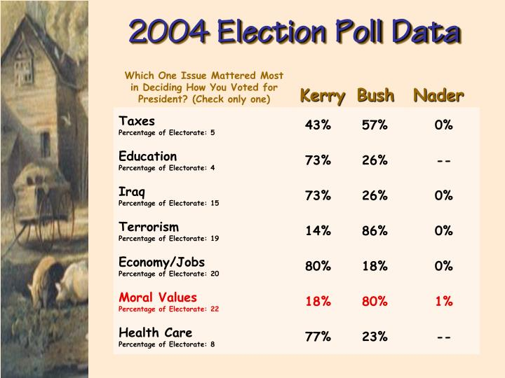 2004 Election Poll Data