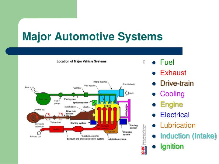 Major Automotive Systems