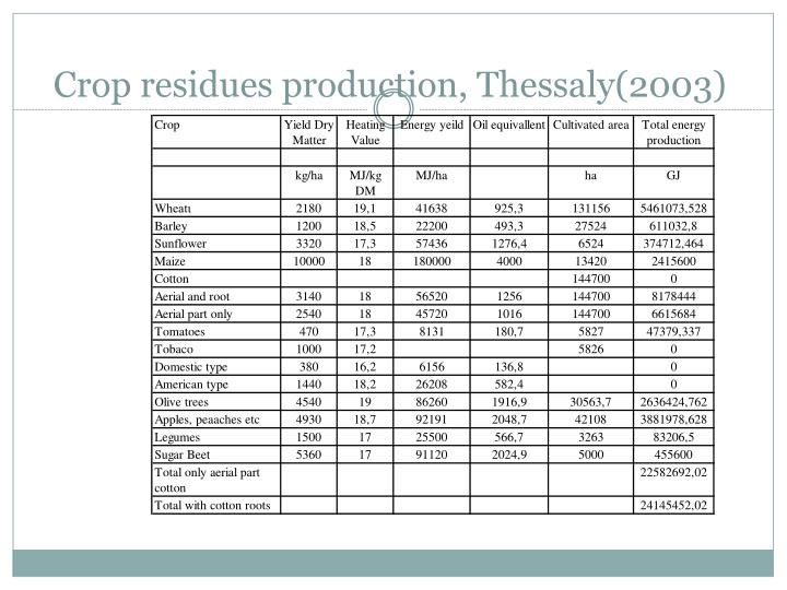 Crop residues production, Thessaly