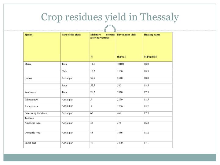 Crop residues yield in Thessaly