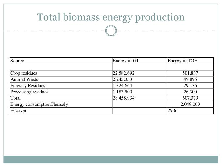 Total biomass energy production