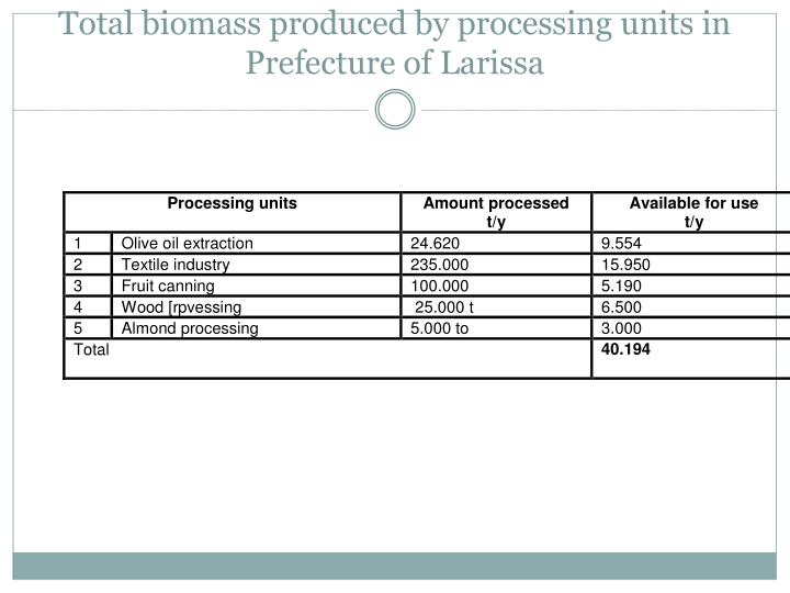Total biomass produced by processing units in Prefecture of Larissa