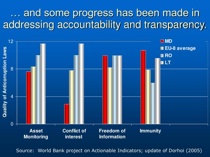 … and some progress has been made in addressing accountability and transparency.