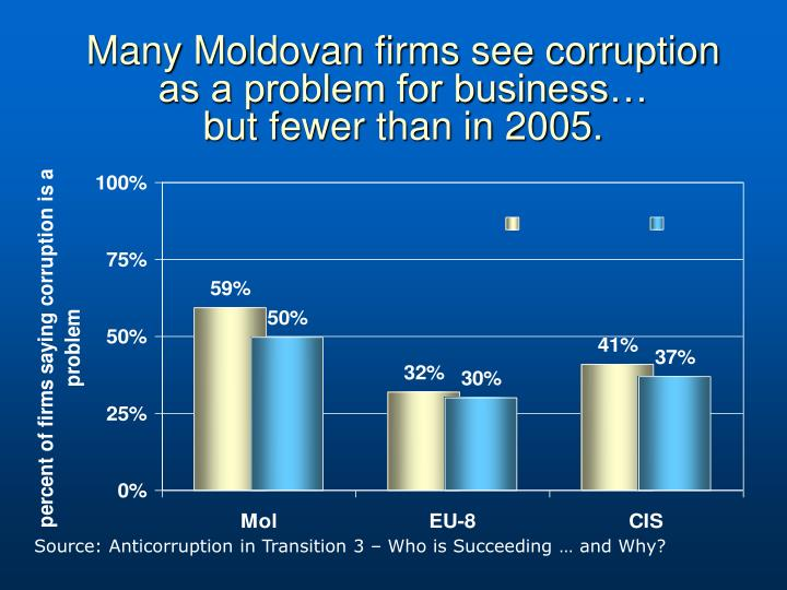 Many Moldovan firms see corruption