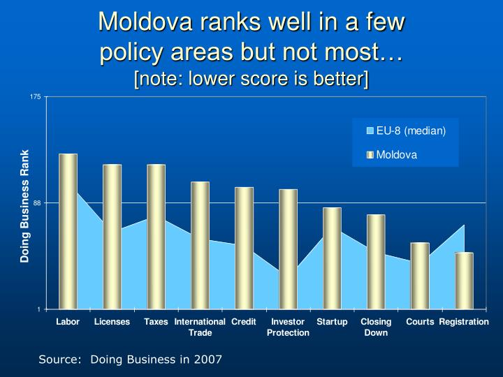 Moldova ranks well in a few
