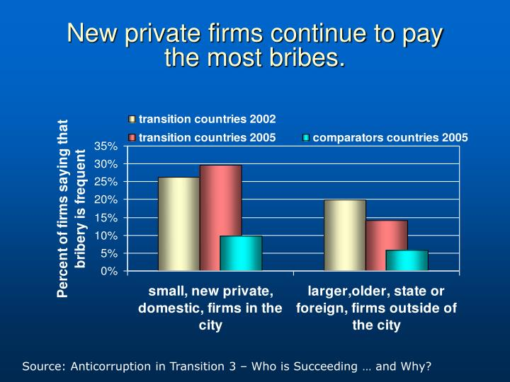 New private firms continue to pay