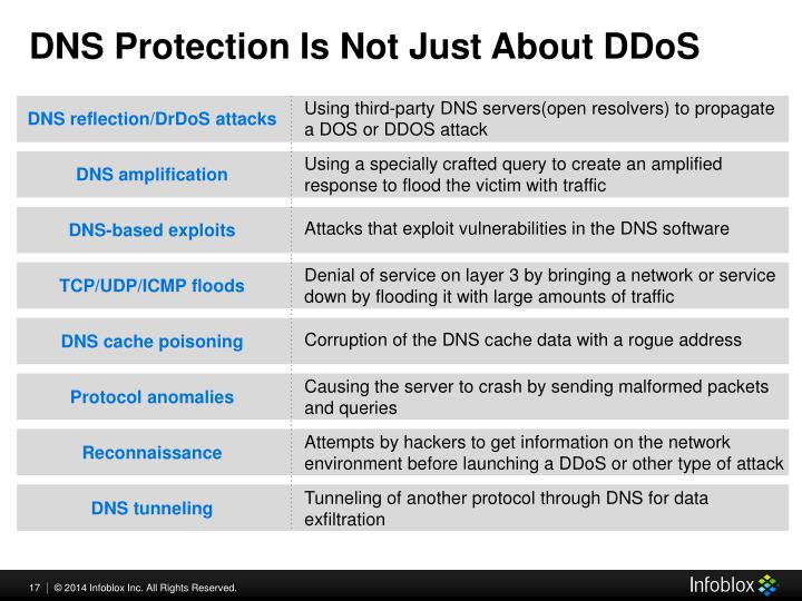 a report on the establishment of the dns query and response packets Were developed to identify patterns in dns queries and responses these  patterns  of service (dos) attacks in the history of the inter- net [22.