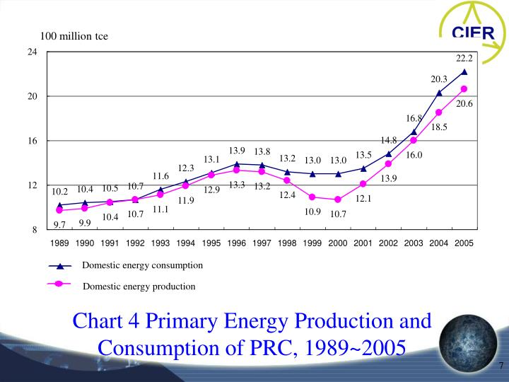 Domestic energy consumption