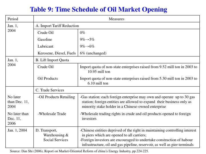 Table 9: Time Schedule of Oil Market Opening