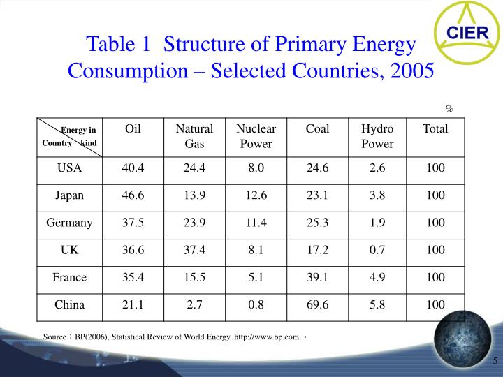 Table 1  Structure of Primary Energy Consumption – Selected Countries, 2005