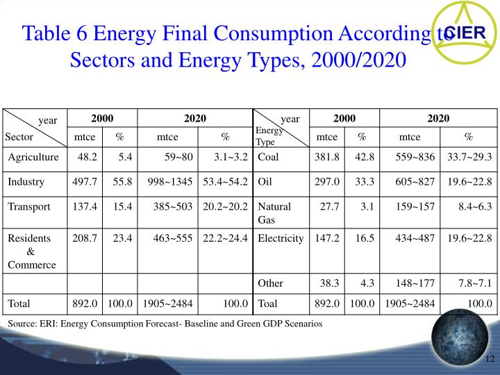 Table 6 Energy Final Consumption According to Sectors and Energy Types, 2000/2020