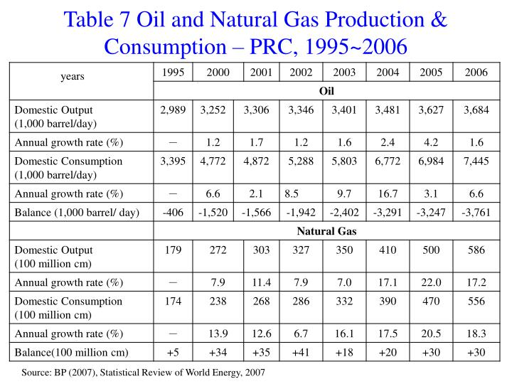 Table 7 Oil and Natural Gas Production & Consumption – PRC, 1995~2006