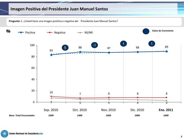 Imagen Positiva del Presidente Juan Manuel Santos