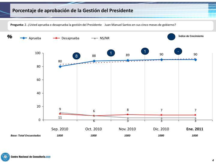 Porcentaje de aprobación de la Gestión del Presidente