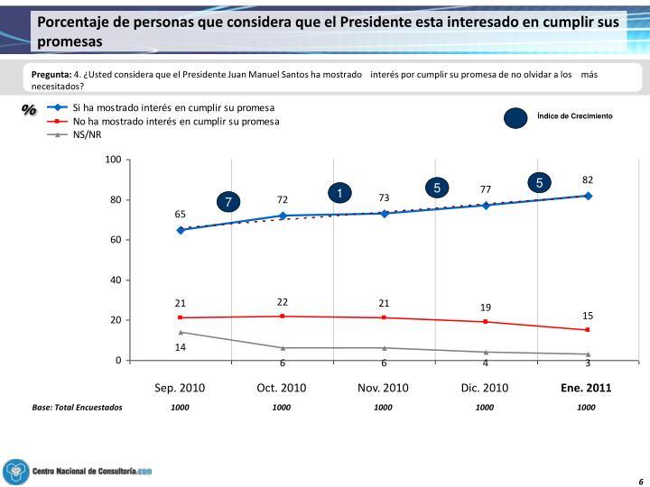 Porcentaje de personas que considera que el Presidente esta interesado en cumplir sus promesas