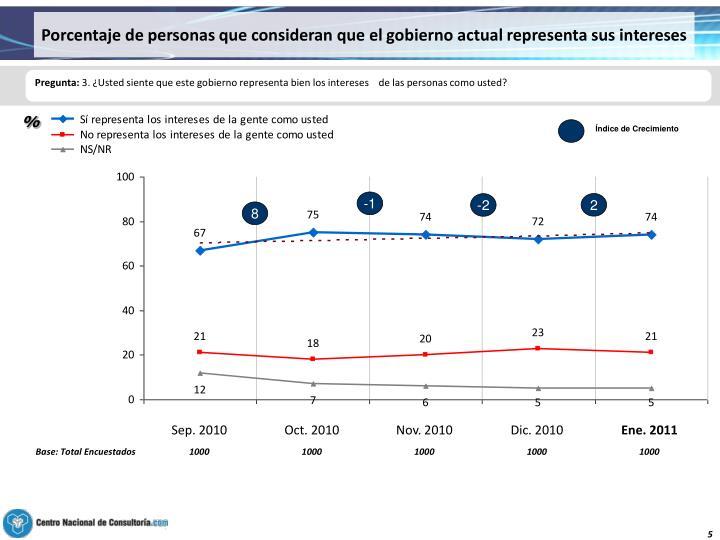 Porcentaje de personas que consideran que el gobierno actual representa sus intereses