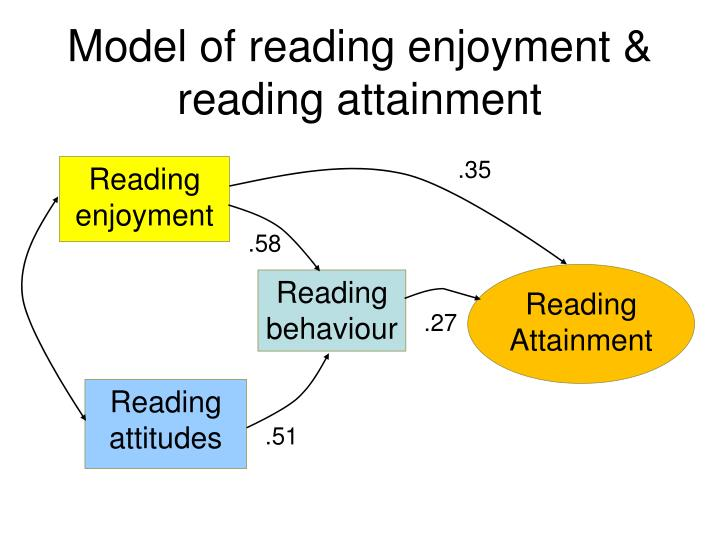 Model of reading enjoyment & reading attainment