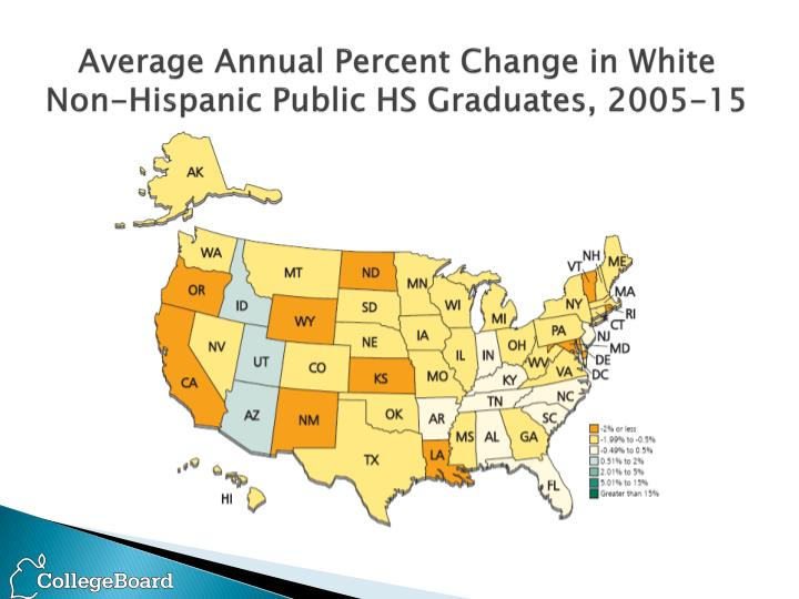Average Annual Percent Change in White Non-Hispanic Public HS Graduates, 2005-15