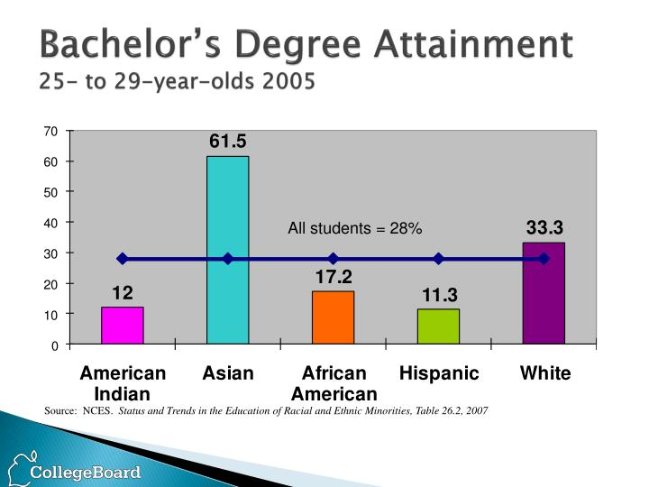 Bachelor's Degree Attainment