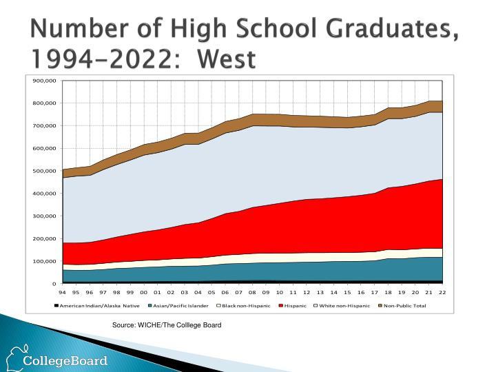 Number of High School Graduates,
