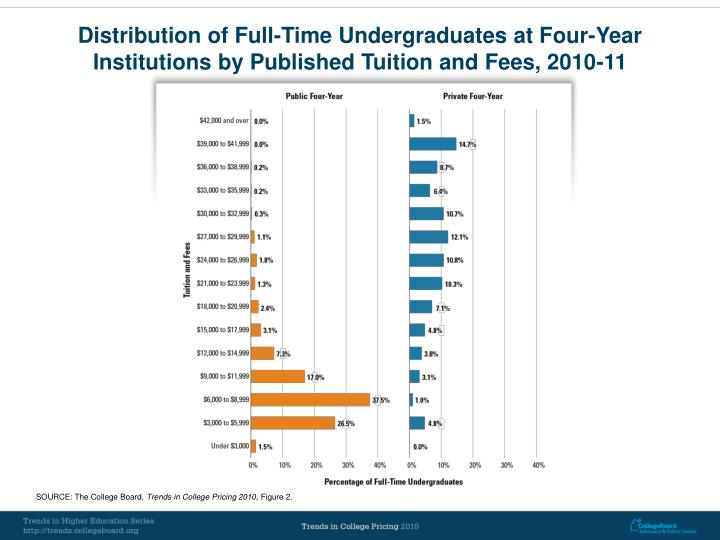Distribution of Full-Time Undergraduates at Four-Year Institutions by Published Tuition and Fees, 2010-11