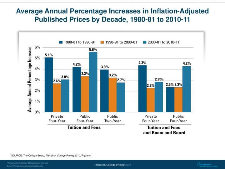 Average Annual Percentage Increases in Inflation-Adjusted Published Prices by Decade, 1980-81 to 2010-11
