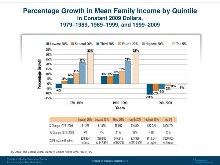 Percentage Growth in Mean Family Income by Quintile