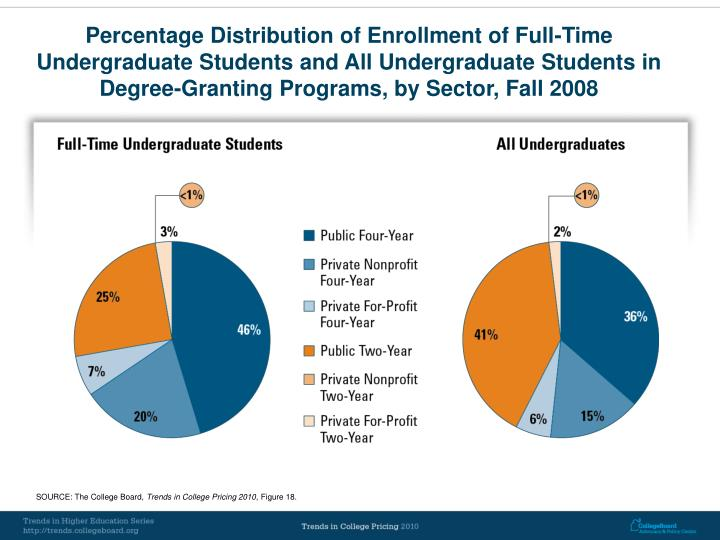 Percentage Distribution of Enrollment of Full-Time Undergraduate Students and All Undergraduate Students in Degree-Granting Programs, by Sector, Fall 2008