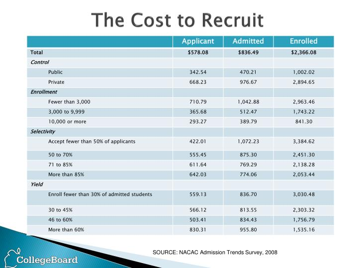 The cost to recruit