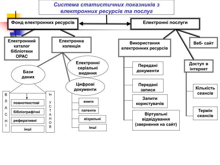 Система статистичних показників з електронних ресурсів та послуг