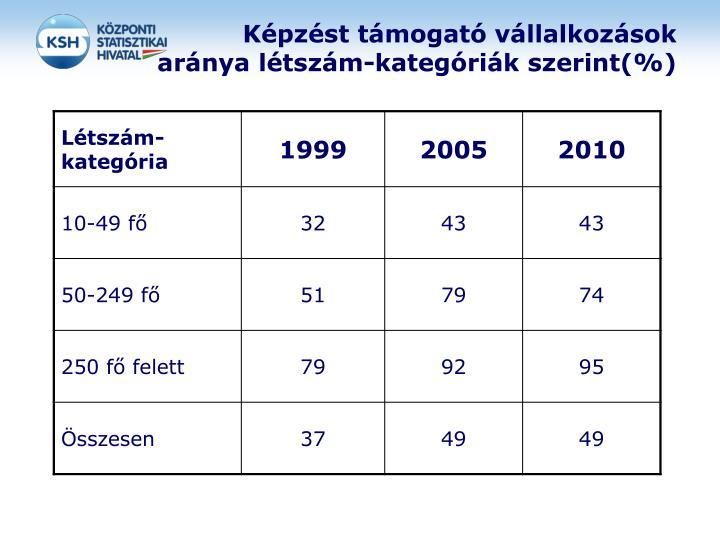 Képzést támogató vállalkozások aránya létszám-kategóriák szerint(%)