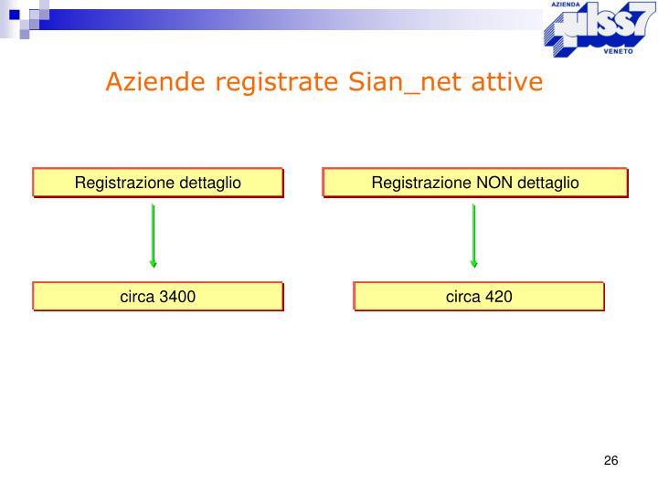 Aziende registrate Sian_net attive