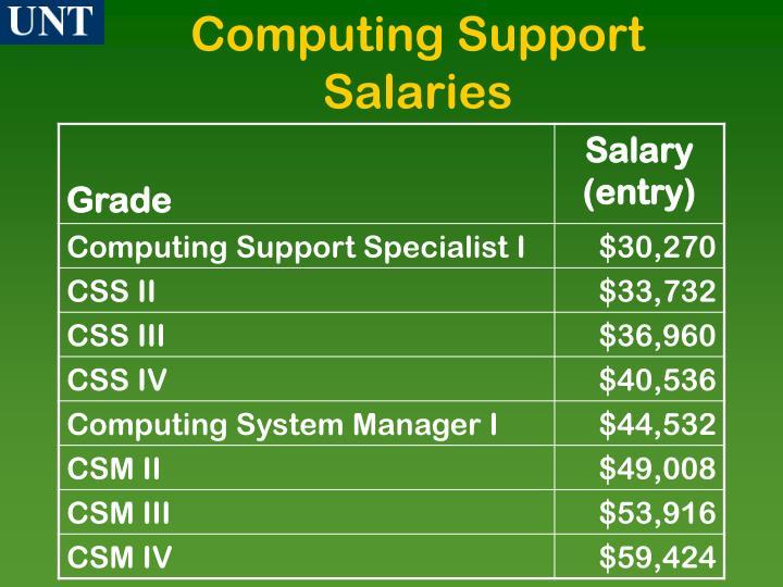 Computing Support Salaries