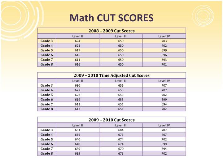 Math CUT SCORES