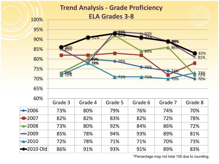 Trend Analysis - Grade