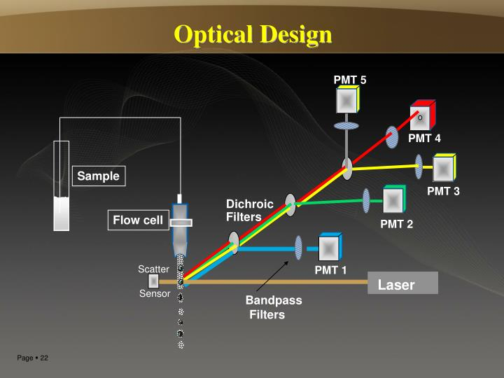 Optical Design