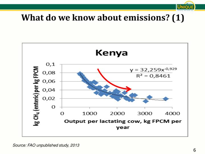 What do we know about emissions? (1)