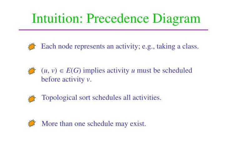 Each node represents an activity; e.g., taking a class.